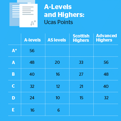 UCAS points A level grades