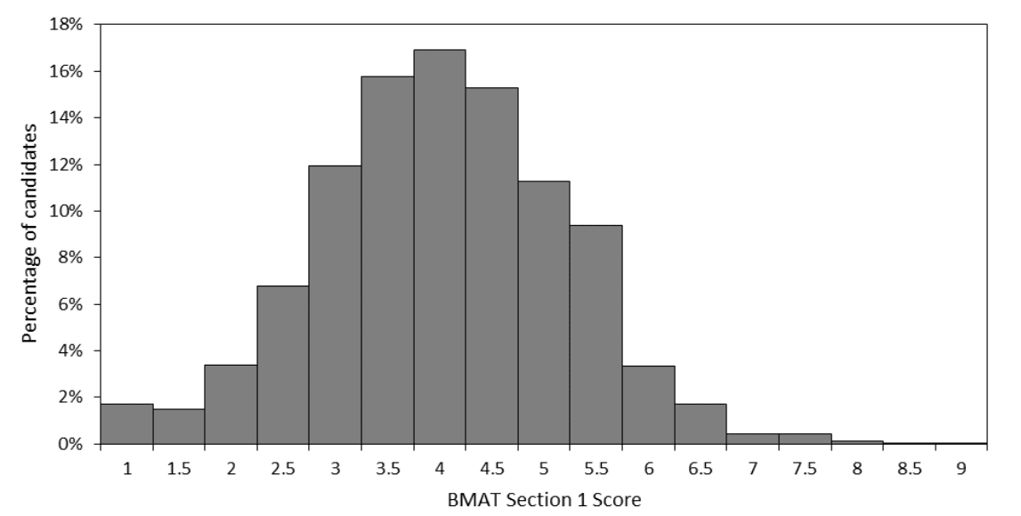 BMAT Section 1 results breakdown