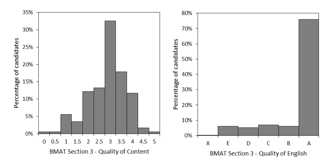 BMAT Section 3 results breakdown